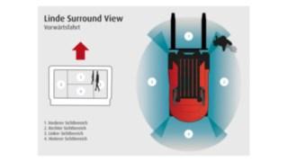 """Für mehr Sicherheit in engen Lagerbereichen und bei häufigem Rangieren sorgt das """"Surround View""""-System von Linde."""