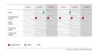 Lade- und Arbeitsstrategie von innovativen Batterietechnik