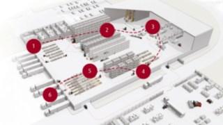 Warenlager schematisch dargestellt mit den einzelnen Prozessschritten